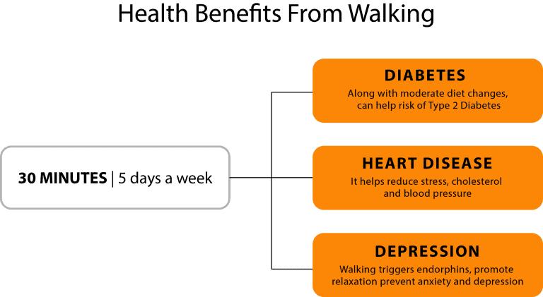 Benefits Of Walking-640x295