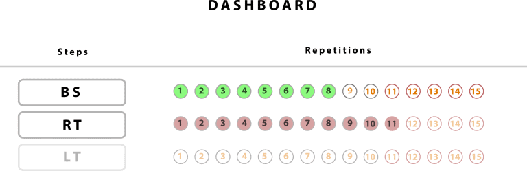 Dancing Dashboard for times of uncertainty